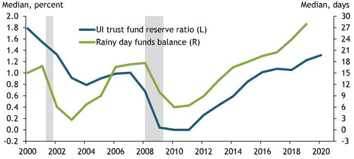 Chart 2 shows the median unemployment insurance (UI) trust fund reserve ratio for U.S. states from 2000 to 2020 and the median rainy day fund balance for states from 2000 to 2019. Both have been increasing since the last recession. In 2019, the median state held 28 days of state expenditures in rainy day funds, while UI reserve funds were 1.2 percent of total wages paid in UI-covered employment.