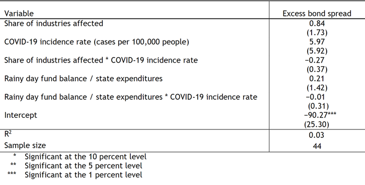 Table 1 shows the results from a regression model of excess spreads in the municipal bond market on March 20. The effects of three state-specific fundamentals—the share of industries affected by COVID-19, the COVID-19 incidence rate (cases per 100,000 people), and the state's rainy day fund balance as a share of total state expenditures—are not statistically significant and thus do not explain excess spreads.