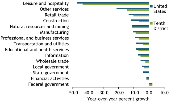 Chart 2 shows the percent change in employment by industry in April 2020 compared with April 2019 for both the United States and Tenth District. The leisure and hospitality sector has been the hardest hit, with employment down 43.5 percent in the Tenth District and 47.2 percent in the nation. The other services sector also experienced dramatic job losses, though declines were smaller in the Tenth District than in the United States. Job losses in the construction sector have also been smaller in the Tenth District than in the United States.