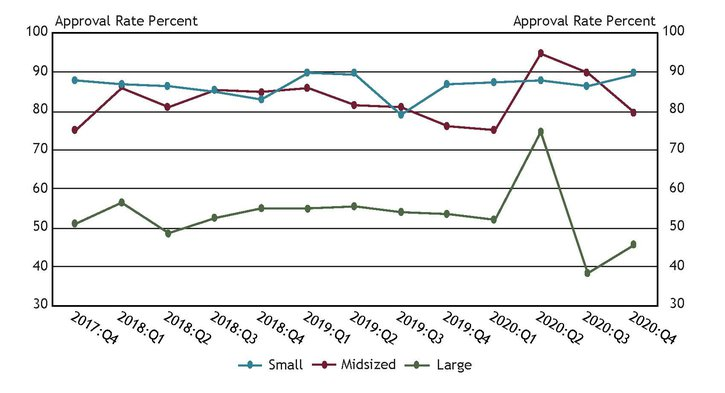 Chart 10 shows that application approval rates for large banks rebounded from their lowest levels since the start of the survey, increasing from 38 percent in the third quarter to 46 percent in the fourth quarter.