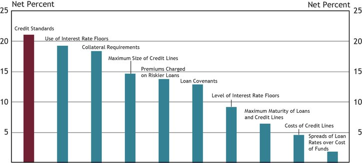 """Chart 12 shows diffusion indexes for credit standards (red bar) and various loan terms. The diffusion indexes show the difference between the percent of banks reporting tightening terms and those reporting easing terms. Net percent refers to the percent of banks that reported having tightened (""""tightened somewhat"""" or """"tightened considerably"""") minus the percent of banks that reported having eased (""""eased somewhat"""" or """"eased considerably"""")."""