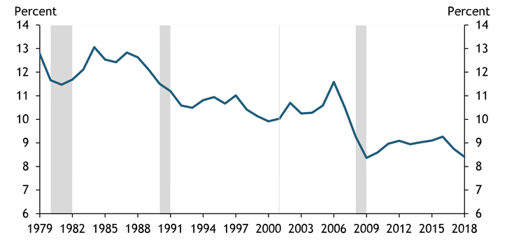 Chart 1 shows that the rate of business formation has declined by over one-third since the 1980s, with the decline steepening either just before or during three of the last four recessions.