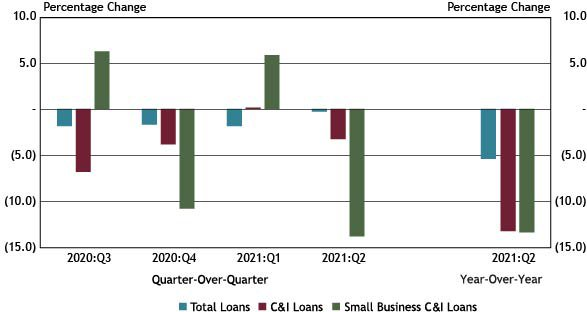 Using data from a subset of 88 respondents that completed the FR 2028D for the last five quarters surveyed, Chart 1 shows that outstanding small business C&I loan balances decreased 13.8 percent quarter-over-quarter and 13.4 percent year-over-year, reversing seven consecutive quarters of year-over-year increases.