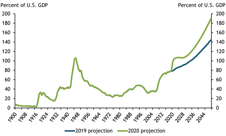 Chart 1 shows that in 2019, the Congressional Budget Office projected federal government debt to be 80 percent of U.S. GDP in 2020 and 145 percent of U.S. GDP in 2050. The CBO currently projects government debt to be 98 percent of GDP in 2020, and to rise steadily to 195 percent of GDP by 2050.
