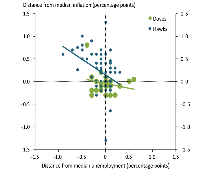 Hawks generally project inflation somewhat higher than the median inflation projection, while doves generally project inflation below—but closer to—the median.  Projections of the unemployment rate for both hawks and doves are more evenly distributed around the median.