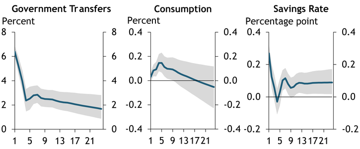 Chart 1 shows that transfer-induced increases in the savings rate have led to increases in consumption.