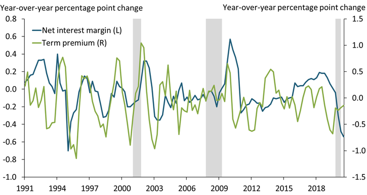 Chart 2 shows that a fall in term premiums is historically associated with a decrease in banks' net interest margins.