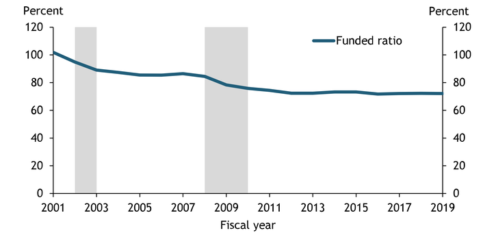 Chart 2 shows that after the 2001 recession, the average funded ratio of state and local pension funds fell from 101.9 percent in fiscal year 2001 to 89 percent in fiscal year 2003. The funded ratio had not fully recovered by 2007, and fell from 86.5 percent in fiscal year 2007 to 72.4 percent in fiscal year 2012. It has remained relatively steady at that level since.