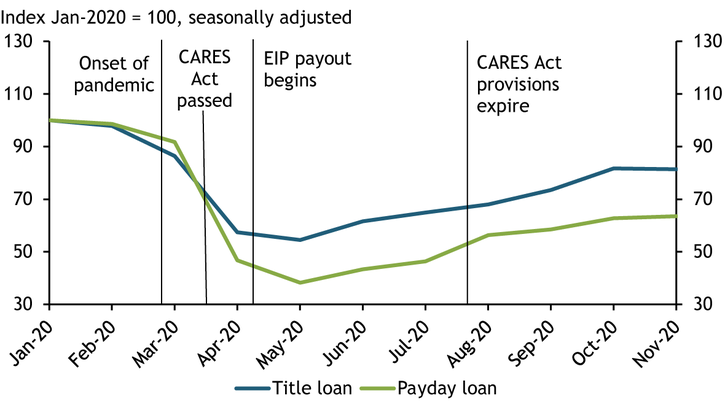"Chart 2 shows that seasonally adjusted Google search interest in the terms ""payday loan"" and ""title loan"" fell substantially in March and April. Despite a slight upward trend since May, search interest in AFS loans has remained below pre-pandemic levels."