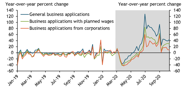 Chart 2 shows that in 2019 and the first three months of 2020, application growth was essentially flat for general businesses, businesses with planned wages, and corporations. In late March 2020, application growth declined sharply for all three business types. Since late spring, growth for all three business types has exceeded both their initial drop in March as well as their levels one year ago, with the strongest growth in general businesses.