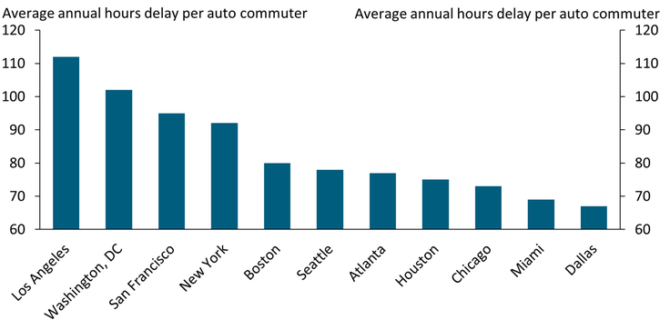Chart 2 shows that auto commuters in Los Angeles experienced more than 110 average annual hours of delay due to traffic congestion. Los Angeles had the highest number of hours of delay per auto commuter out of 11 metro areas where delays were highest, followed in descending order by Washington, DC; San Francisco; New York; Boston; Seattle; Atlanta; Houston; Chicago; Miami; and Dallas, which had more than 65 average annual hours of delay per auto commuter.