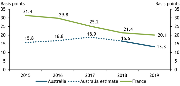 Chart 2 shows that the remote fraud rate at domestic merchants in Australia peaked in 2017 at 18.9 basis points and has since declined to 13.3 basis points in 2019. In France, the remote fraud rate at domestic merchants has declined steadily every year, from 31.4 basis points in 2015 to 20.1 basis points in 2019.