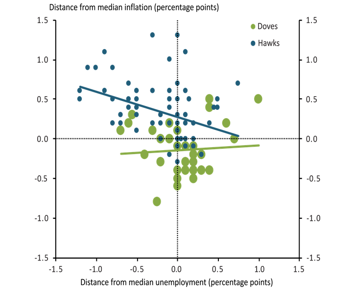 Dots for both hawks and doves are more dispersed than in Chart 1. Hawks generally project inflation higher than the median; doves show a tendency to project inflation slightly below the median. Most hawks project unemployment below the median; doves show a slight tendency to project higher unemployment than the median.