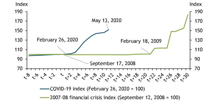 Chart 2 shows that the Federal Reserve began asset purchases much sooner after the beginning of the current crisis than after the crash of Lehman Brothers in September 2008. In the eight weeks since the intervention began on March 22, the Federal Reserve has purchased more than twice the amount of Treasury securities than in the entire second phase of quantitative easing, which took over eight months to implement.