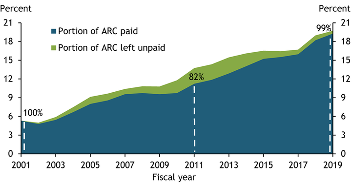 Chart 3 shows that the annual required contribution, or ARC, for pensions as a share of government payrolls has increased over time. The portion of the ARC that governments paid decreased after the last two recessions. In 2001, state and local governments paid 100 percent of the ARC, keeping pension plans fully funded. In 2011, state and local governments paid only 82 percent of the ARC. In fiscal year 2019, contribution rates reached 99 percent of the ARC.