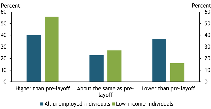 Chart 3 shows that 56 percent of low-income individuals who received unemployment insurance benefits reported that these benefits exceeded their pre-layoff wages, compared with 40 percent of the overall unemployed population.