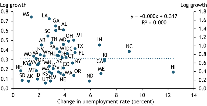Chart 3 shows that states with a larger percentage-point increase in their unemployment rate from January to September 2020, such as Hawaii, California, and Maine, did not experience higher average general business application growth between mid-May and mid-October.