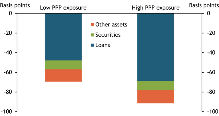 Chart 3 shows that shrinking loan yields weighed down interest margins for all community banks, regardless of their PPP exposure. However, the effects were much greater for banks with high PPP exposure, as low loan yields led net interest margins to decline by 69 basis points at banks with high PPP exposure compared with 48 basis points at banks with low PPP exposure. Declining yields on securities and other assets also contributed to the compression in net interest margins, but less so than falling loan yields.
