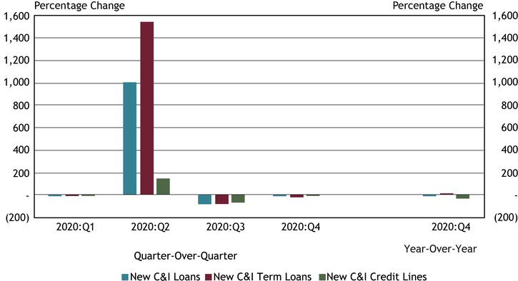 Using data from a subset of 86 respondents that completed the FR 2028D for the last five quarters surveyed, Chart 3 shows that balances on new small business C&I loans declined in the fourth quarter.