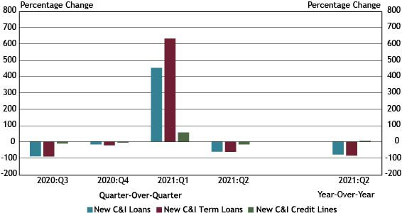Using data from a subset of 88 respondents that completed the FR 2028D for the last five quarters surveyed, Chart 3 shows that balances on new small business C&I loans decreased 62.1 percent in the second quarter compared with the previous quarter, driven by a 66.3 percent decrease in new term lending.