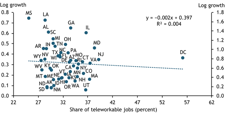 Chart 4 shows that states with a higher share of teleworkable jobs in 2019, such as Massachusetts, Utah, and Washington, did not experience higher business application growth.