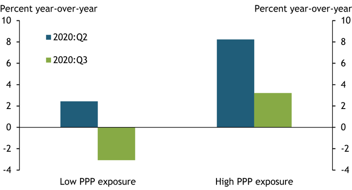 Chart 4 shows that banks with high PPP exposure experienced net interest income growth of 8 percent and 3 percent over the year ending in 2020:Q2 and 2020:Q3, respectively. Over the same period, banks with low PPP exposure experienced only 3 percent growth over the year ending in 2020:Q2 followed by a 3 percent contraction over the year ending in 2020:Q3.