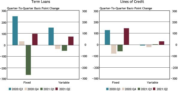Using data from a subset of 88 respondents that completed the FR 2028D for the last five quarters surveyed, Chart 5 shows that weighted average interest rates increased across all new small business loan types, with the largest increase of 146 basis points reported for fixed-rate lines of credit.