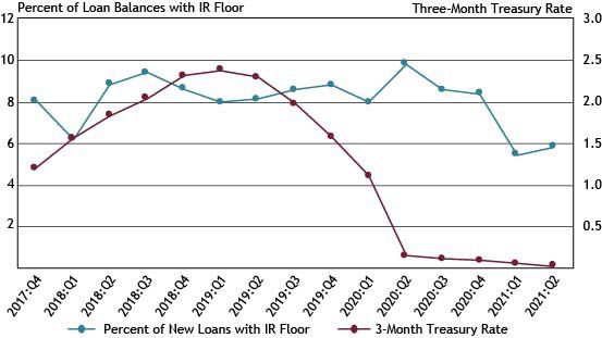 Chart 7 shows that the percentage of new variable-rate small business C&I loans with interest rate floors increased marginally, from 5.5 to 5.9 percent in the second quarter, while the Three-Month U.S. Treasury Rate declined to 0.03 percent during the same period.