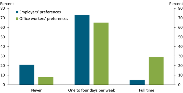 Chart 1 shows that a strong majority of both employers and office workers would prefer to work remotly one to four days per week, as opposed to never working remotely or working remotely full time.
