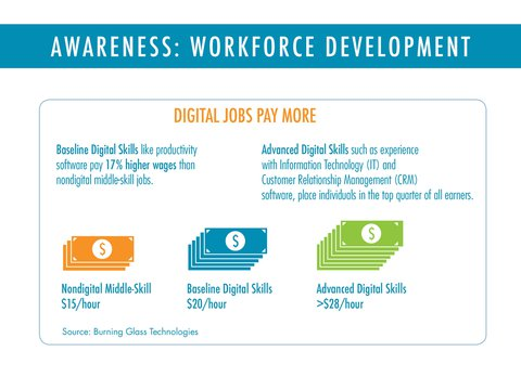 Image of Disconnected-digital-jobs-pay-more