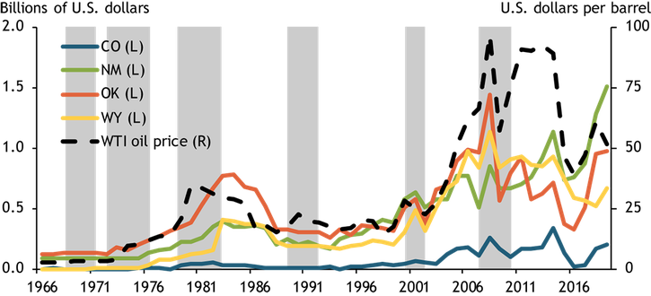 Chart 2 tracks severance tax collections for Colorado, New Mexico, Oklahoma, and Wyoming alongside the West Texas Intermediate oil price. Severence tax collections have tracked closely with oil prices historically.