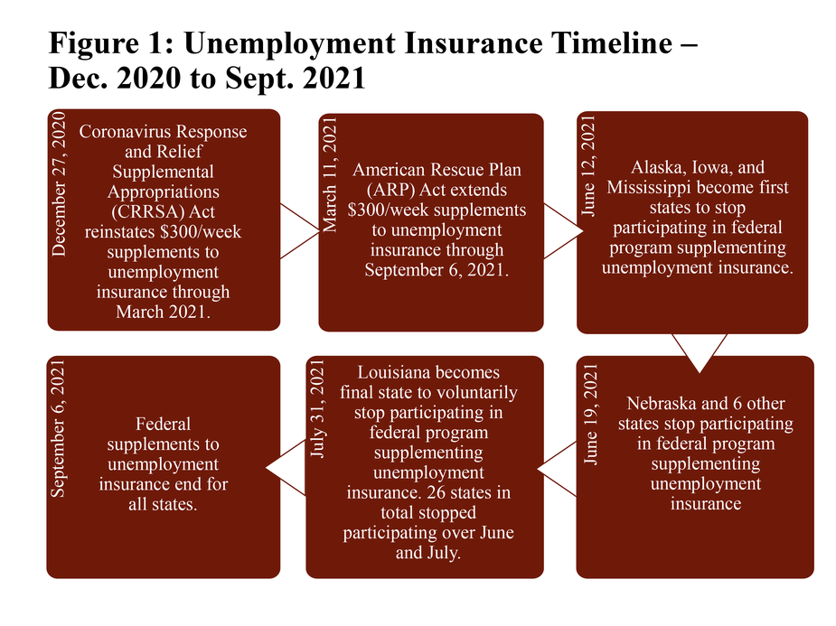 9.Figure 1: Unemployment insurance timeline – Dec. 2020 to Sept. 2021 is an infographic detailing developments in federal supplements to unemployment insurance between December 2020 and September 2021.  a.December 27, 2020: Coronavirus Response and Relief Supplemental Appropriations (CRRSA) Act reinstates $300/week supplements to unemployment insurance through March 2021. b.March 11, 2021: American Rescue Plan (ARP) Act extends $300/week supplements to unemployment insurance through September 6, 2021. c.June 12, 2021: Alaska, Iowa, and Mississippi become first states to stop participating in federal program supplementing unemployment insurance d.June 19, 2021: Nebraska and 6 other states stop participating in federal program supplementing unemployment insurance e.July 31, 2021: Louisiana becomes final state to voluntarily stop participating in federal program supplementing unemployment insurance. 26 states in total stopped participating over June and July. f.September 6, 2021: Federal supplements to unemployment insurance end for all states.