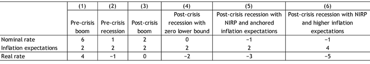 Table 1 shows the real interest rate's response to changes in the nominal interest rate during different policy environments. Column 1 shows typical pre-crisis monetary policy during a boom: the nominal interest rate is well above zero at 6 percent and inflation expectations are at 2 percent, resulting in a real rate of 4 percent. Column 2 shows the typical pre-crisis response during a recession: policymakers cut nominal rates from 6 percent to 1 percent and inflation expectations remain anchored at 2 percent, resulting in a real rate of −1 percent. Column 3 of Table 1 shows typical monetary policy during a post-crisis boom: although inflation expectations remain well anchored at 2 percent, the nominal rate is at 2 percent instead of 6 percent, resulting in a real interest rate of zero. In Column 4, which shows monetary policy during a post-crisis recession, cutting nominal rates to zero with anchored inflation expectations only results in a 2 percentage point decline in the real rate. Columns 5 and 6 show the resulting effects on the real rate when the nominal rate is not constrained by the zero lower bound and is set at −1. In Column 5, which assumes inflation expectations remain at 2 percent, the real rate falls to −3 percent, 3 percentage points lower than its level before the recession. Although this reduction is greater than the 2 percentage point reduction achieved while policy was constrained by the zero lower bound (Column 4), it is still short of the 5 percentage point reduction in the real rate achieved before the crisis (the −1 percent rate in Column 2 compared with the 4 percent real rate in Column 1). Column 6 shows that if inflation expectations rise from 2 percent to 4 percent, the real rate declines by the full 5 percentage points to −5 percent.