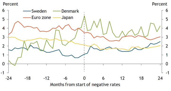 Chart 1 shows household inflation expectations for Sweden, Denmark, the euro zone, and Japan in the 24 months before and after the introduction of negative interest rates. Only Sweden saw inflation expectations rise after introducing negative interest rate policy. Denmark, the euro zone, and Japan saw household inflation expectations remain flat or fall after introducing negative interest rates.
