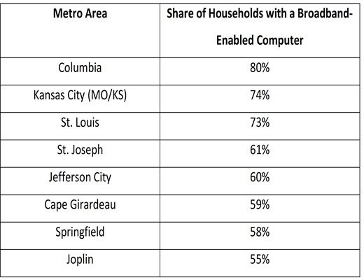 Missouri metro areas and share of households with a broadband-enabled computer