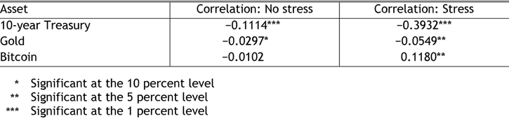 Table 1 shows historic correlations for the 10-year Treasury, gold, and Bitcoin with the S&P 500 from 1995 to 2020. In periods without financial stress, all three assets show negative correlations with the S&P 500, though only the 10-year Treasury and gold are statistically signifcant. During times of financial stress, both the 10-year Treasury and gold still have negative correlations with the S&P 500, while Bitcoin has a weak positive correlation with the S&P 500, and all three are statistically significant.