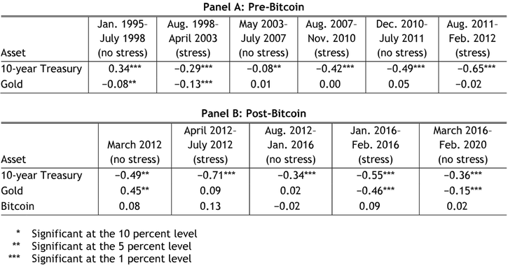 Table 2 breaks the 1995 to 2020 period into periods with and without financial stress to show how assets perform over time. Panel A shows the correlation for the 10-year Treasury and gold before the introduction of Bitcoin. Panel B shows the correlations after Bitcoin was introduced. The 10-year Treasury exhibits consistent statistically significant negative correlations across all stress periods, thus behaving like a safe haven. Gold shows statistically significant negative correlations during certain periods of financial stress, thus sometimes behaving like a safe haven. Bitcoin exhibits positive correlations with the S&P 500 during all but one period of financial stress, and its correlations are not statistically significant in any period, thus showing no safe-haven behavior.
