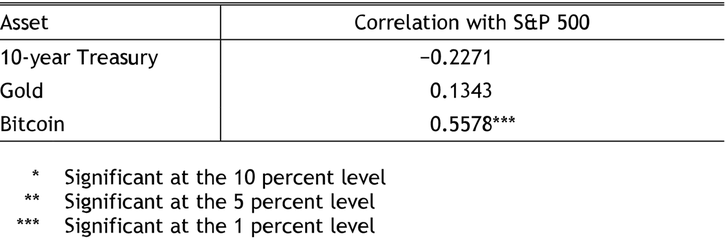 Table 3 shows that in March 2020, the 10-year Treasury, gold, and Bitcoin all failed to exhibit statistically significant safe-haven behavior as measured by their correlation with the S&P 500 index. Although the 10-year Treasury still has a negative correlation with the S&P 500, it is not statistically significant. Gold has a weak positive correlation though this is not statistically significant. Bitcoin shows a moderate positive correlation, suggesting it performed like a risk asset rather than safe haven.