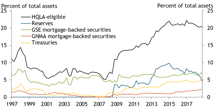 Chart 2 shows that while the share of HQLA-eligible assets has remained fairly stable since 2015, the composition of assets has changed. As reserve balances have declined, global, systemically important U.S. banks have increased their holdings of GSE mortgage-backed securities, GNMA mortgage-backed securities, and Treasuries. As a percent of total assets, GSE mortgage-backed securities and Treasuries have risen above reserve balances, respectively, to over 5 percent in 2019. GNMA mortgage-backed securities account for the smallest percent of total assets at less than 5 percent in 2019 but have increased since 2015.