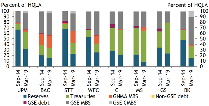 Chart 3 shows how the composition of assets differs from September 2014 to March 2019 at eight global, systemically important banks. Reserve balances account for a smaller share of high-quality liquid assets in 2019 than in 2014 for all banks, while Treasuries account for a higher share in 2019. However, the composition of other HQLA-eligible assets varies from bank to bank.