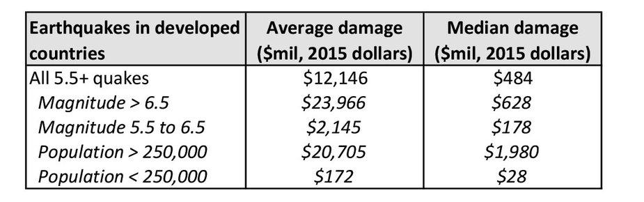 Table 3: Average and Median Earthquake Damage, 1985-2015