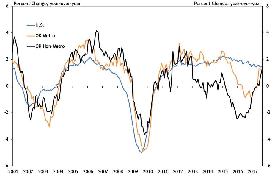 Chart 1. U.S. vs. OK Metro vs. OK Nonmetro Job Growth
