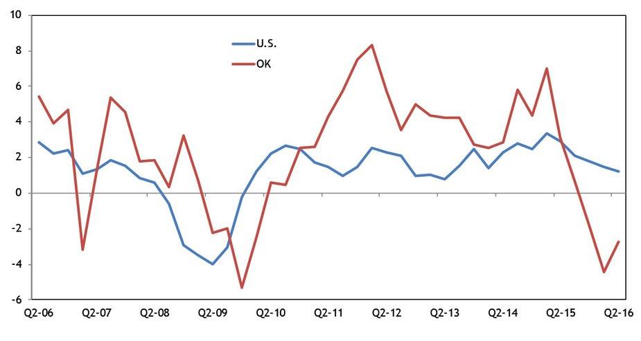 Chart 1. Real GDP