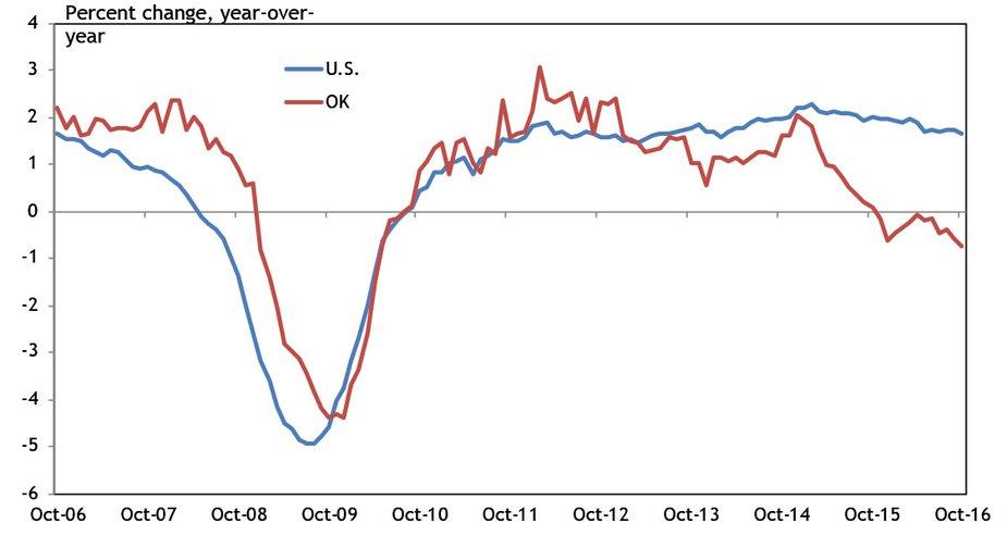 Chart 3. Nonfarm Payroll Employment
