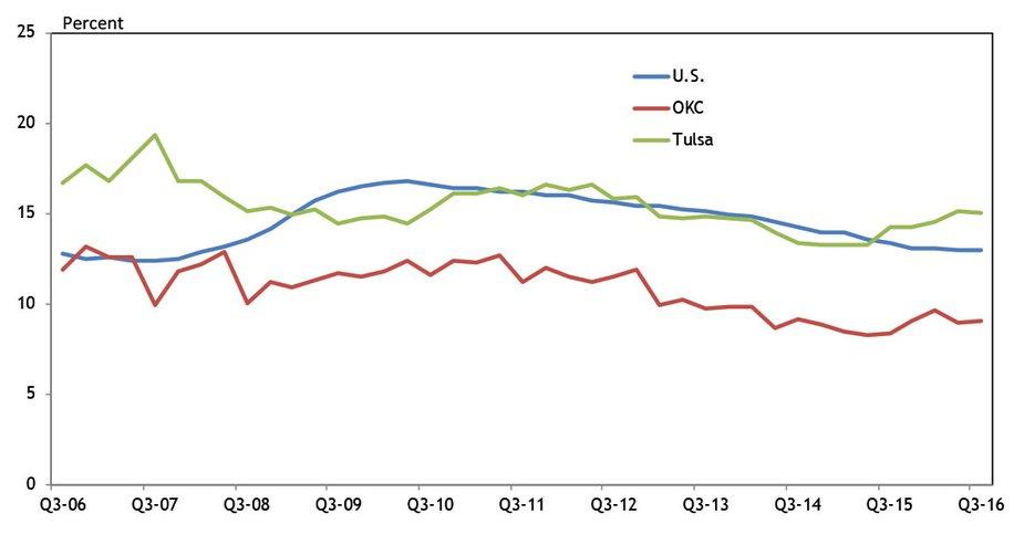 Chart 7. Metro Office Vacancy Rates