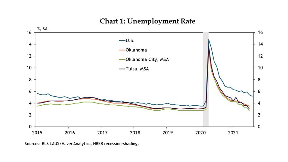 After rising into double digits in spring 2020, unemployment rates in Oklahoma have steadily fallen. Chart 1. The current unemployment rate in Oklahoma, 3.5%, is nearly back to the record lows of around 3% recorded pre-COVID, and the same is true in the state's two large metro areas.