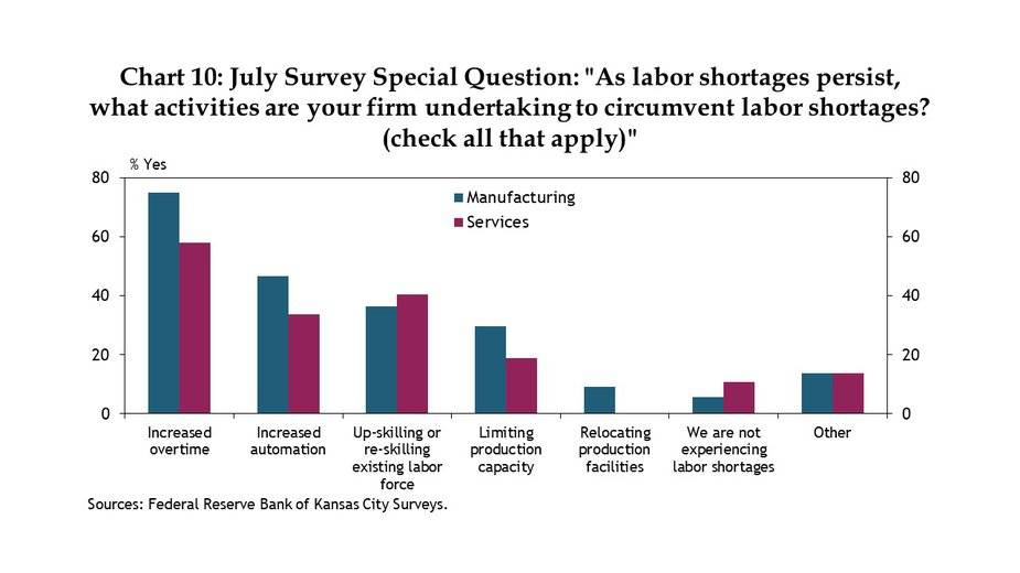 Chart 10. Many firms in the Kansas City Fed's region reported increasing overtime, working to up-skill or reskill their existing workforce, and in some cases limiting their production capacity as labor shortages persist. Over 40% of manufacturers were also investing in labor-saving automation at a faster pace than in the past, and many services firms—whose tasks are often harder to automate—were also doing what they could to reduce the future need for workers.