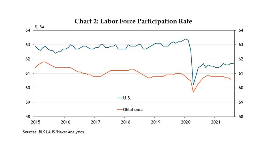 Chart 2. From 2015 to 2019 about 1.5% fewer Oklahomans, on average, participated in the labor force than the rest of the country. The labor force participation rate currently stands at 60.6% in Oklahoma, only slightly lower than its level in January 2020 of 60.8%. This is in sharp contrast to the nation, where the labor force participation rate remains 1.7 percentage points lower than pre-pandemic levels.
