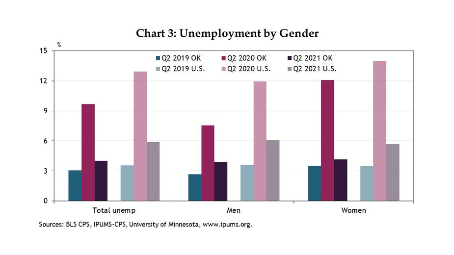 Chart 3. Oklahoma's unemployment rate for women exceeded that of men by more than 4% during Q2 2020, considerably more even than in the nation as a whole. However, by Q2 2021, female unemployment in Oklahoma had recovered considerably, with an average rate of 4.1%, and while it remains slightly higher than that for men, it is now actually closer to the Q2 2019 level than Oklahoma's male unemployment rate.