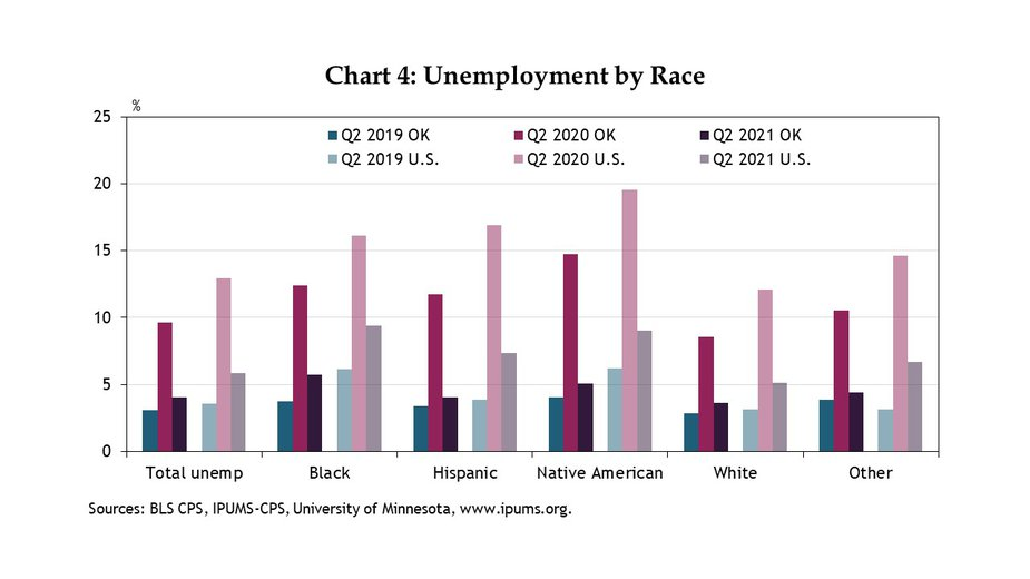 Chart 4. Like the rest of the U.S., pandemic unemployment was higher and considerably worse for non-white people in Oklahoma. By Q2 2021, unemployment rates had improved in Oklahoma and the U.S., but pre-existing differences in unemployment rates by race persisted, and in some cases worsened. Black and Native American unemployment rates had not recovered as much as Hispanic or White unemployment rates in the state by Q2 2021.